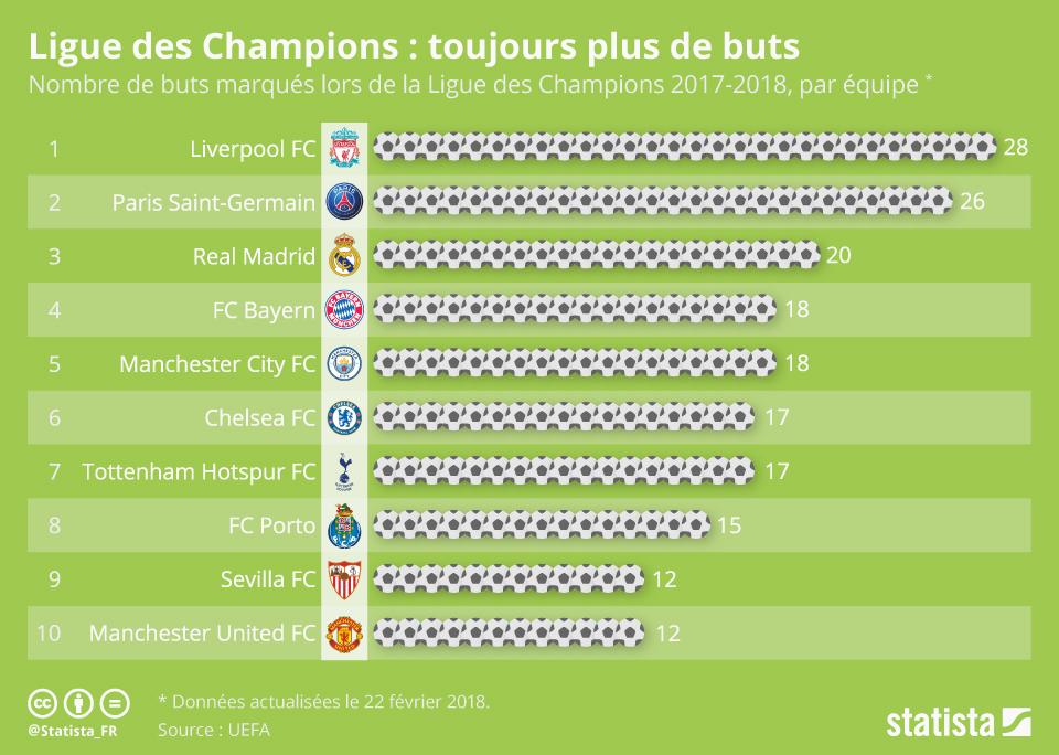 Infographie: Ligue des Champions : toujours plus de buts   Statista