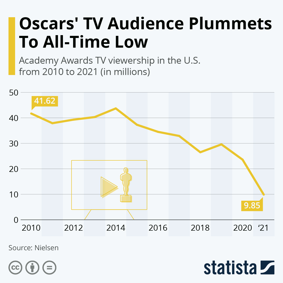 Infographic: Oscars' TV Audience Plummets To All-Time Low | Statista
