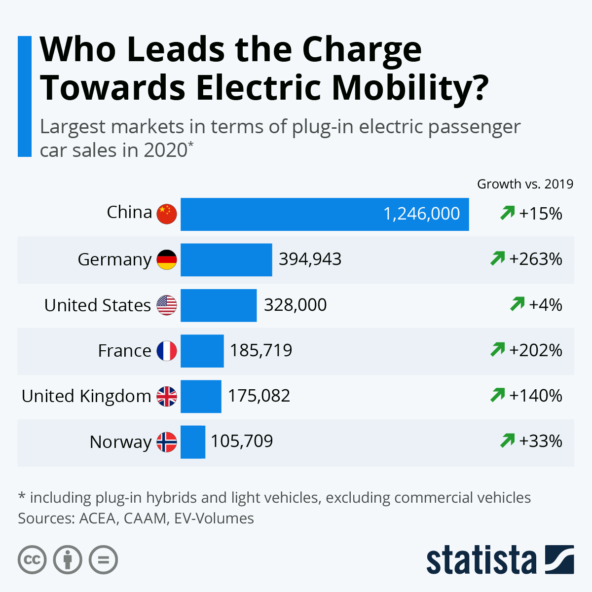Infographic: Who Leads the Charge Towards Electric Mobility? | Statista