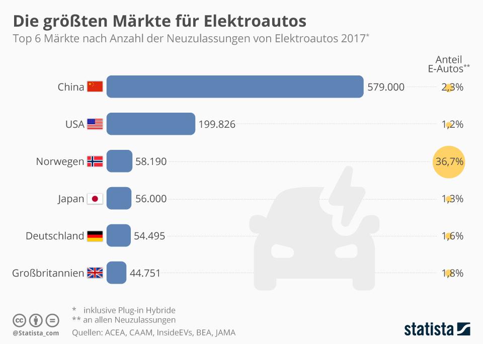 Infografik: Die größten Märkte für Elektroautos | Statista