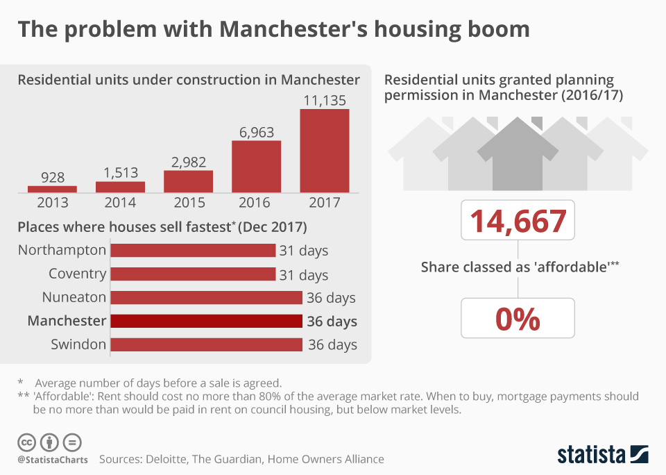 Infographic: The problem with Manchester's housing boom | Statista