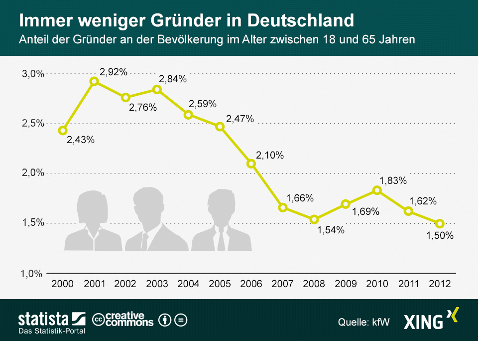 Infografik: Immer weniger Gründer in Deutschland   Statista