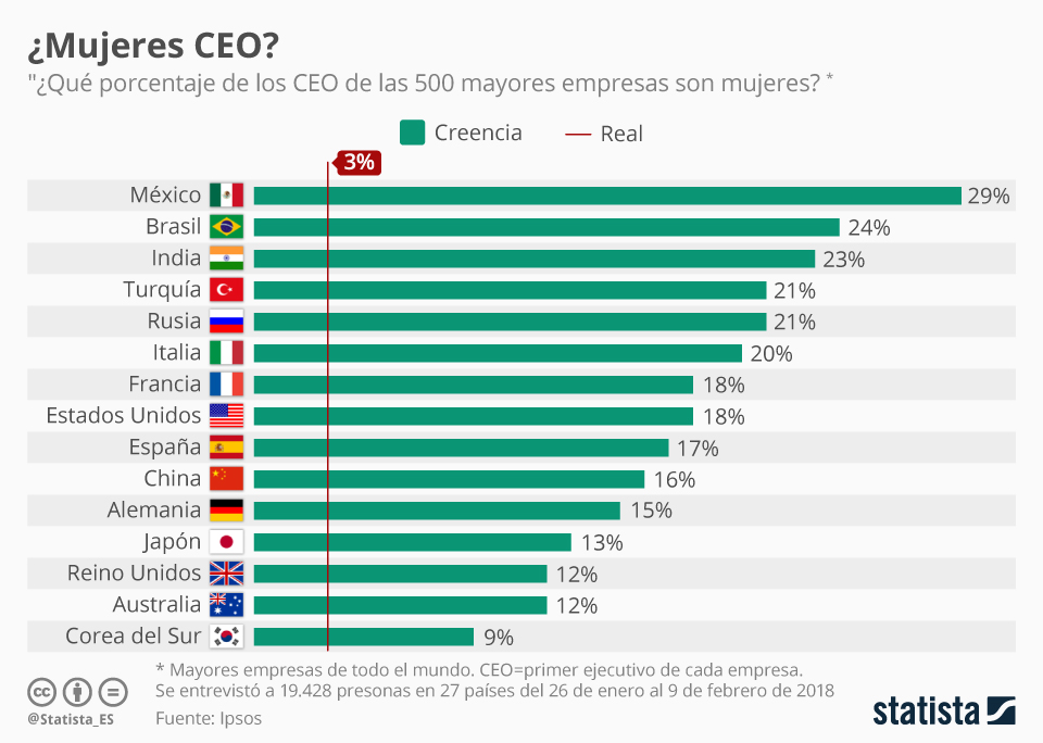 Infografía: Sólo el 3% de los CEO son mujeres; pero nadie lo sabe | Statista