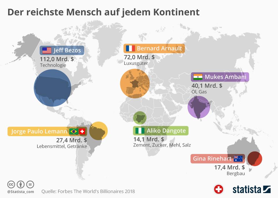 Infografik: Der reichste Mensch auf jedem Kontinent | Statista