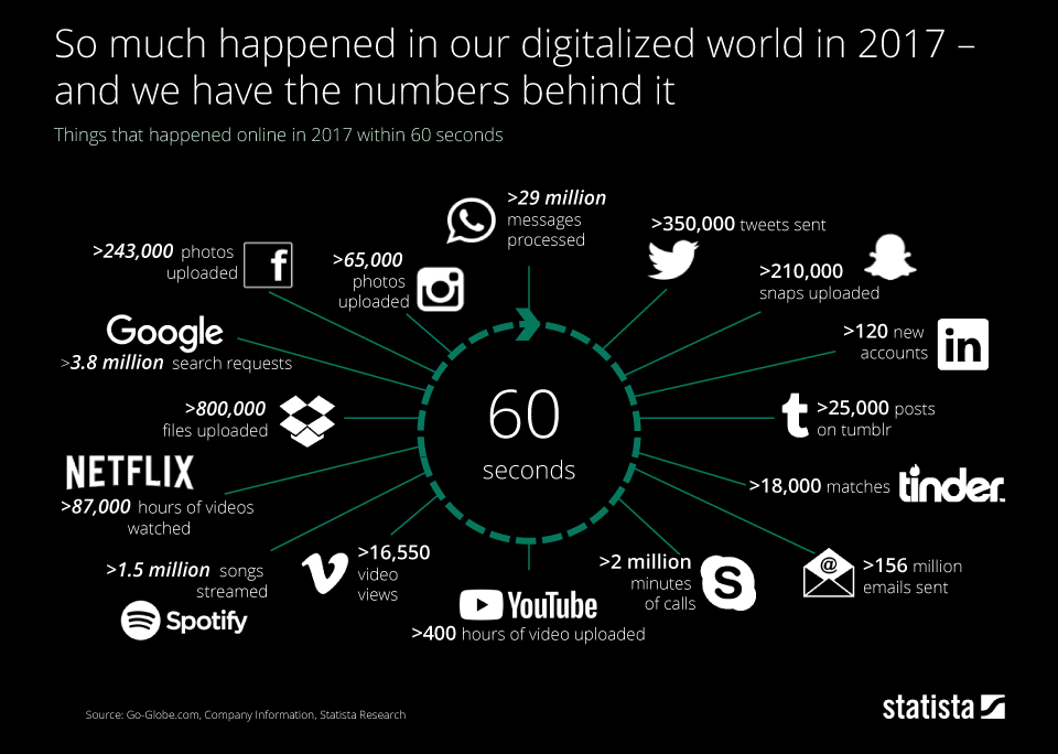 Infographic: Done in 60 Seconds | Statista