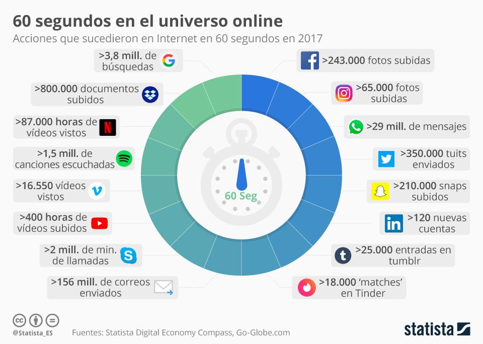 Infografía: ¿Qué sucede en un minuto en Internet?  | Statista