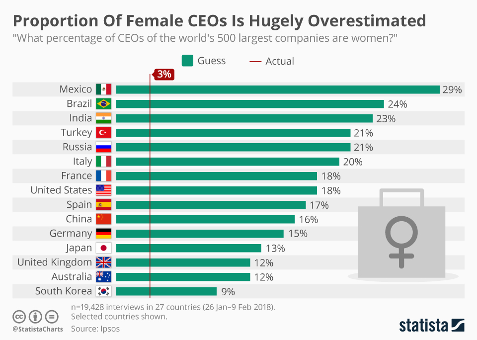 Infographic: Proportion Of Female CEOs Is Hugely Overestimated  | Statista