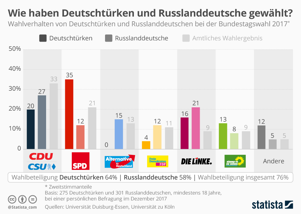 Infografik: Für wen haben Deutsche mit Migrationshintergrund bei der Bundestagswahl gestimmt?   Statista