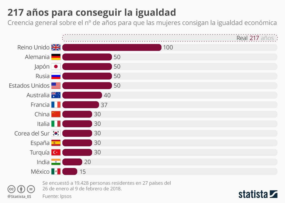 Infografía: Más de 200 años para la igualdad económica | Statista