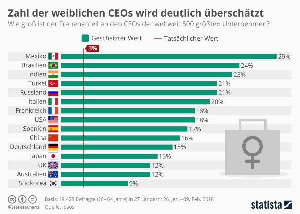 Infografik: Zahl der weiblichen CEOs wird deutlich überschätzt | Statista