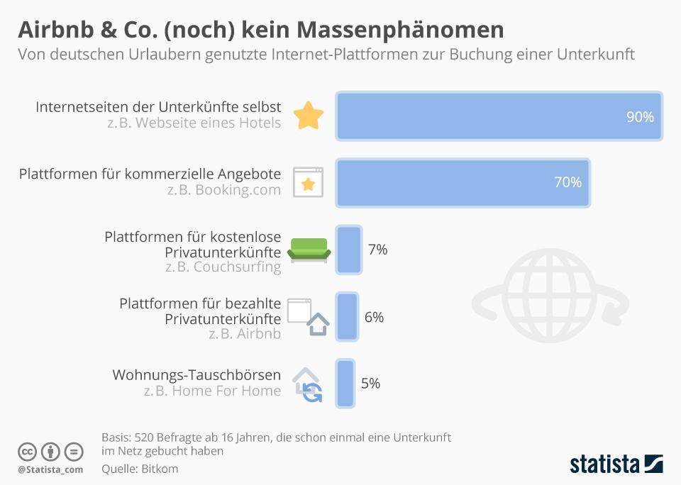 Infografik: Airbnb & Co. (noch) kein Massenphänomen | Statista