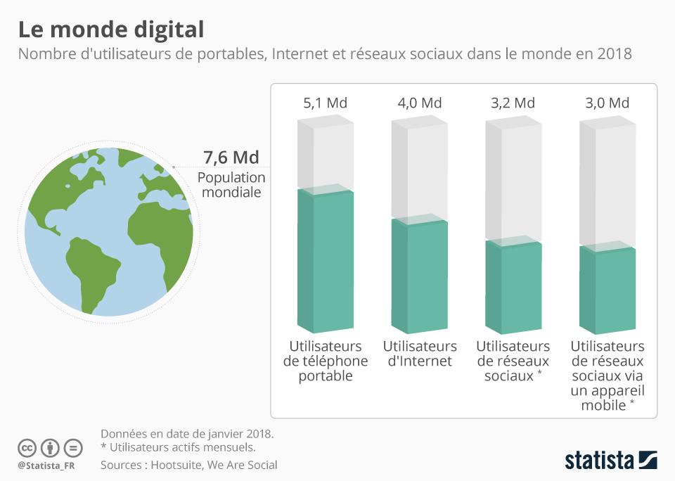 Infographie: Le monde digital | Statista