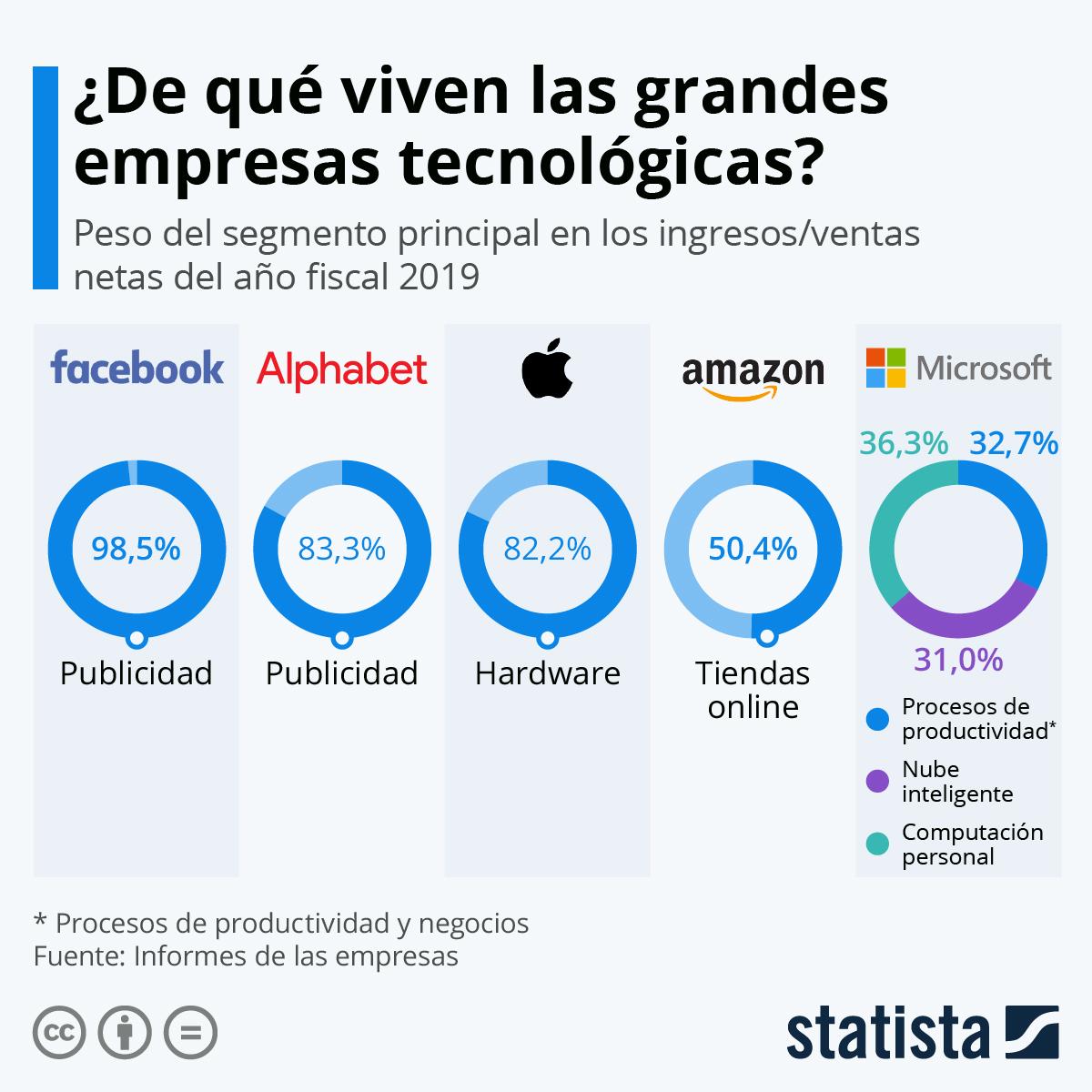 Infografía: ¿Cómo obtienen sus ingresos las grandes empresas tecnológicas?  | Statista