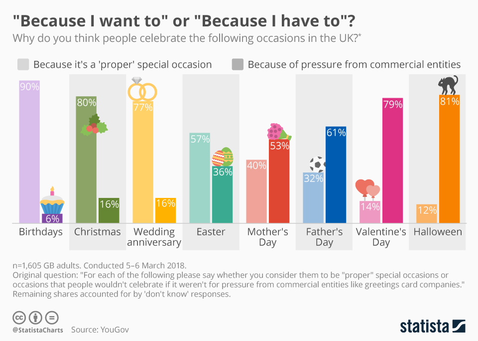 "Infographic: ""Because I want to"" or ""Because I have to"" 