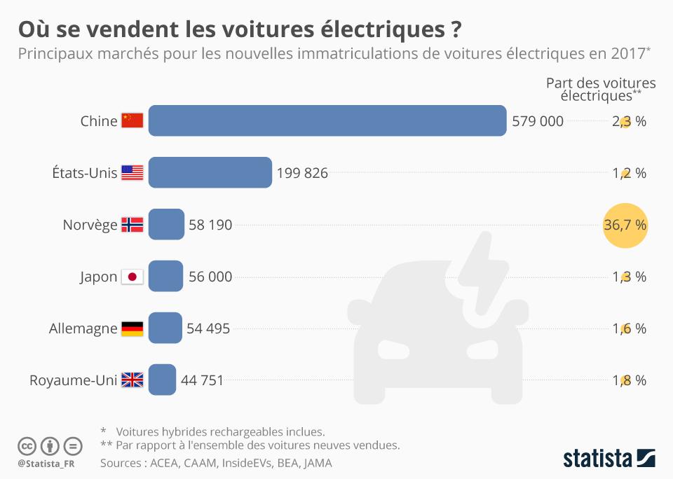 Infographie: Où se vendent les voitures électriques ? | Statista