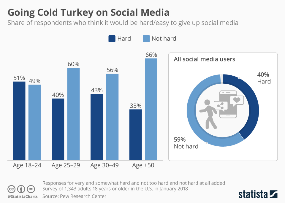Infographic: Going Cold Turkey on Social Media | Statista