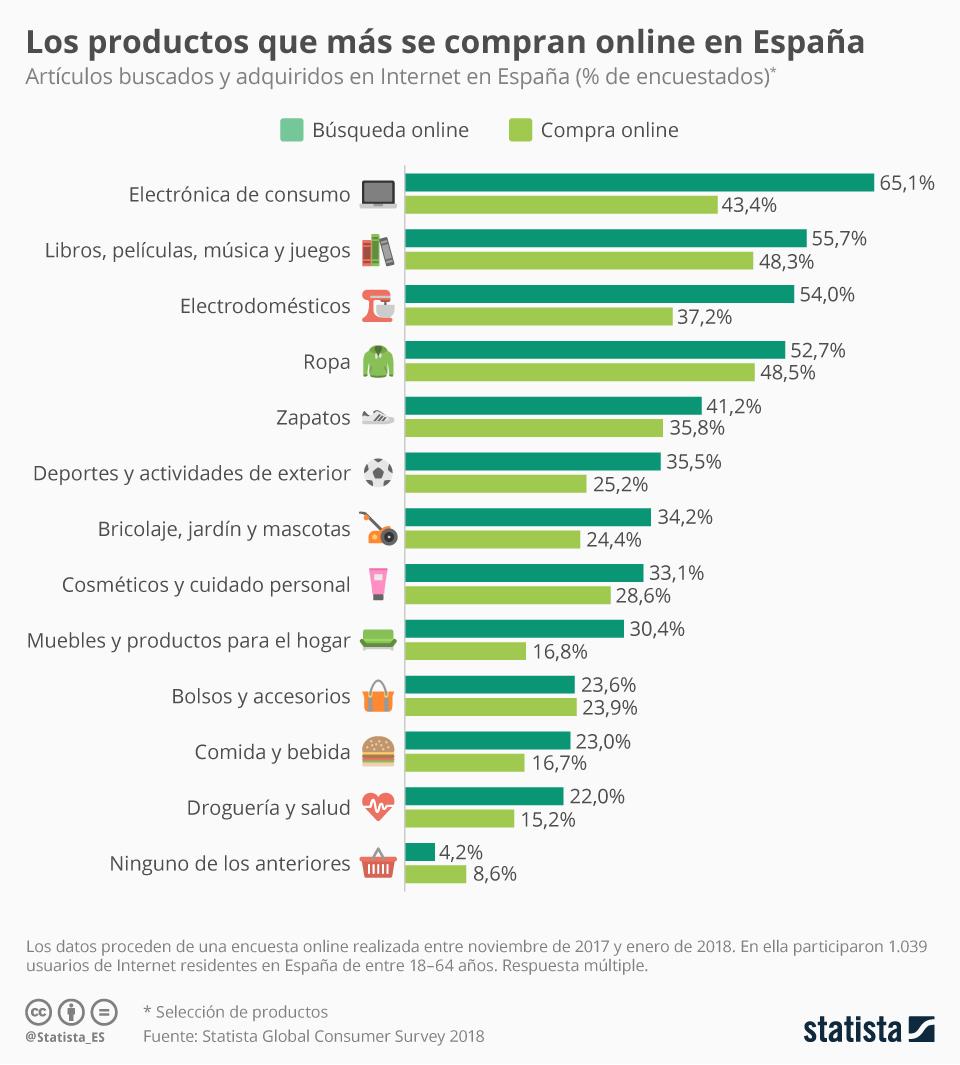 Infografía: Lo que se busca vs. lo que se compra online   Statista