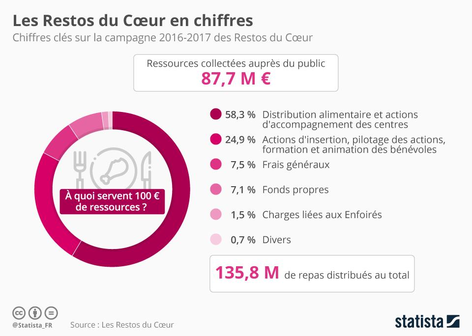 Infographie: Les Restos du Cœur en chiffres   Statista
