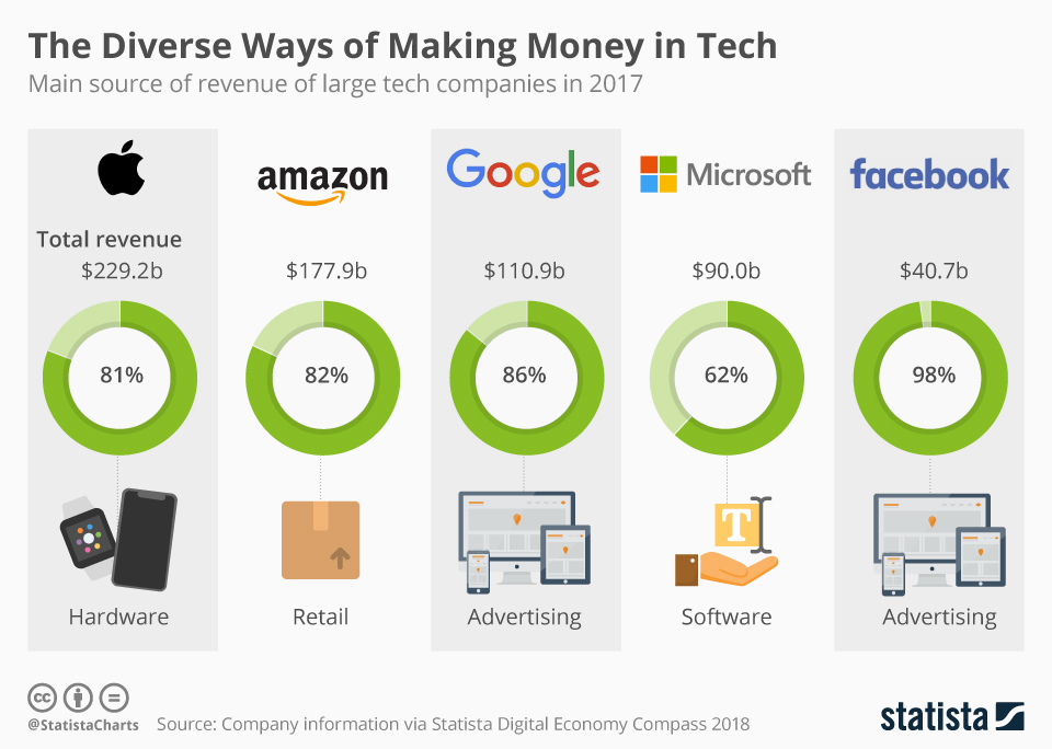 Infographic: The Diverse Ways of Making Money in Tech   Statista