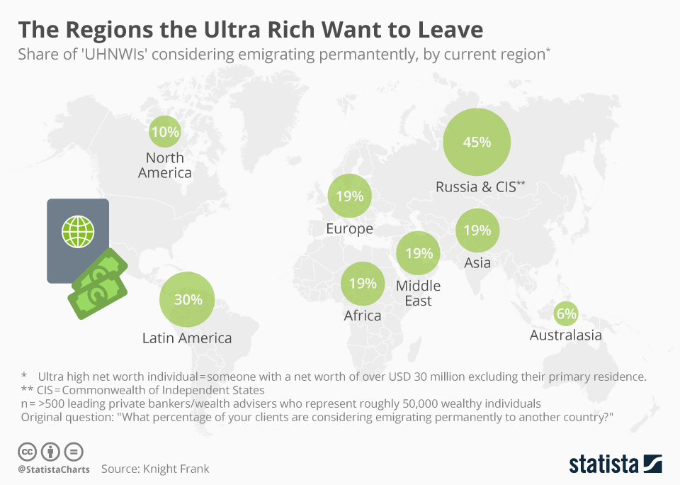 Infographic: The Regions the Ultra Rich Want to Leave | Statista
