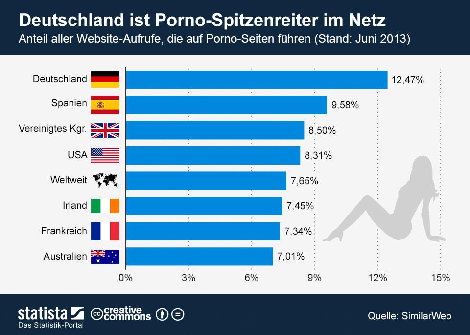 Infografik: Deutschland ist Porno-Spitzenreiter im Netz | Statista