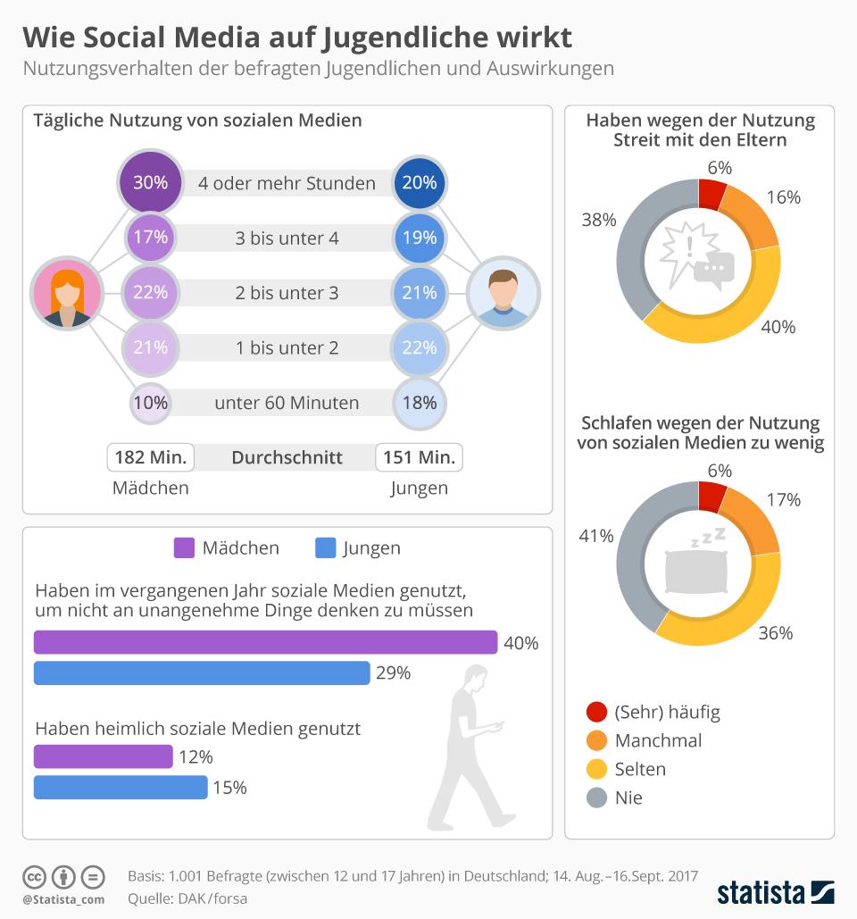 Infografik: Wie Social Media auf Jugendliche wirkt | Statista