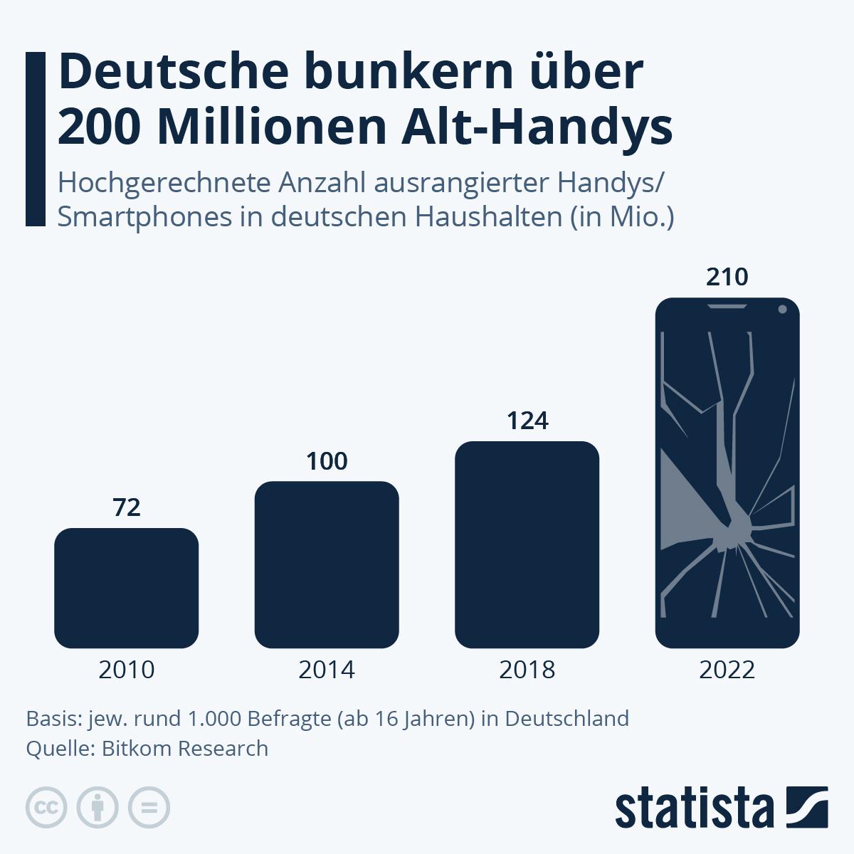Infografik: Deutsche bunkern fast 200 Millionen Alt-Handys | Statista