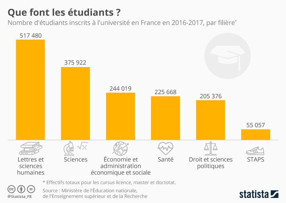 Infographie: Que font les étudiants ? | Statista