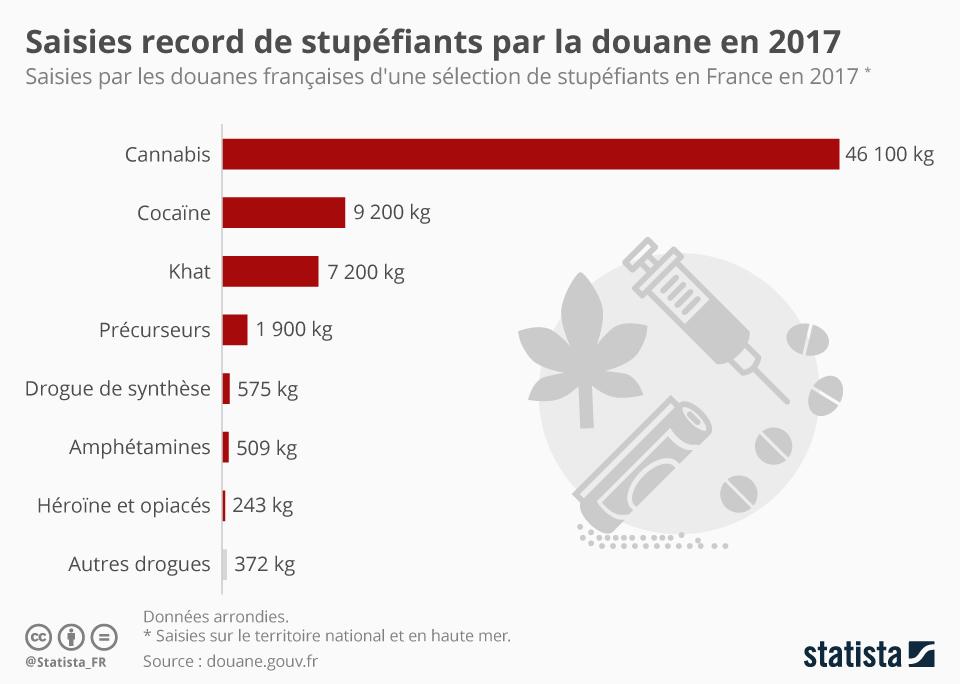 Infographie: Saisies record de stupéfiants par la douane en 2017   Statista