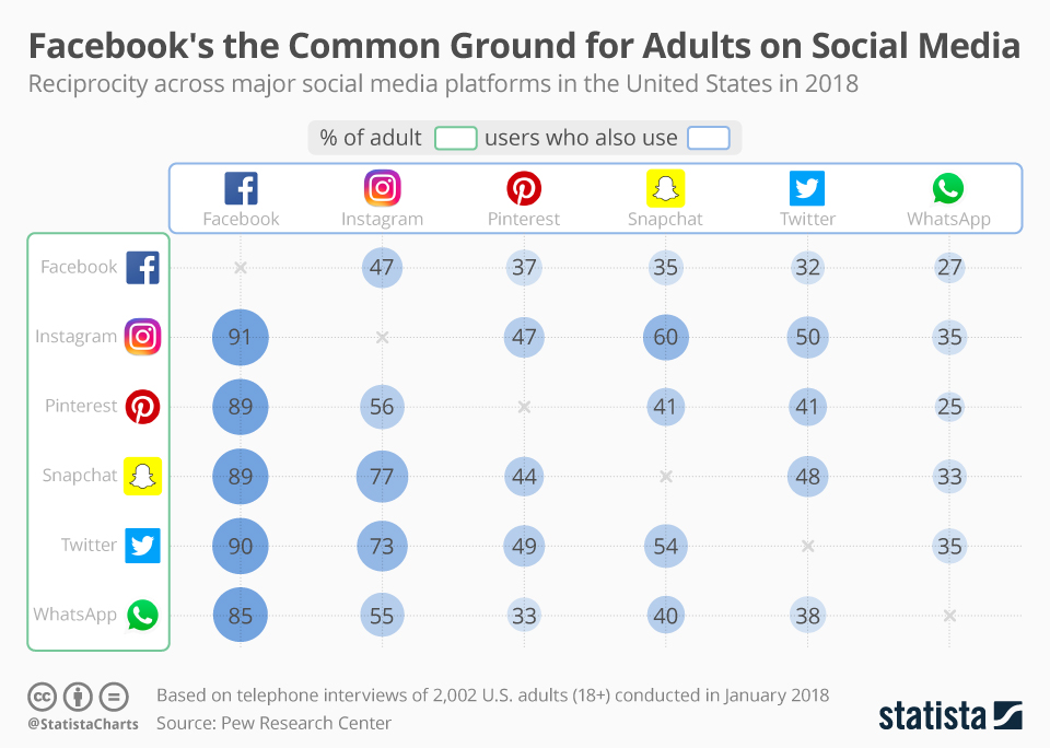 Infographic: Facebook's the Common Ground for Adults on Social Media | Statista
