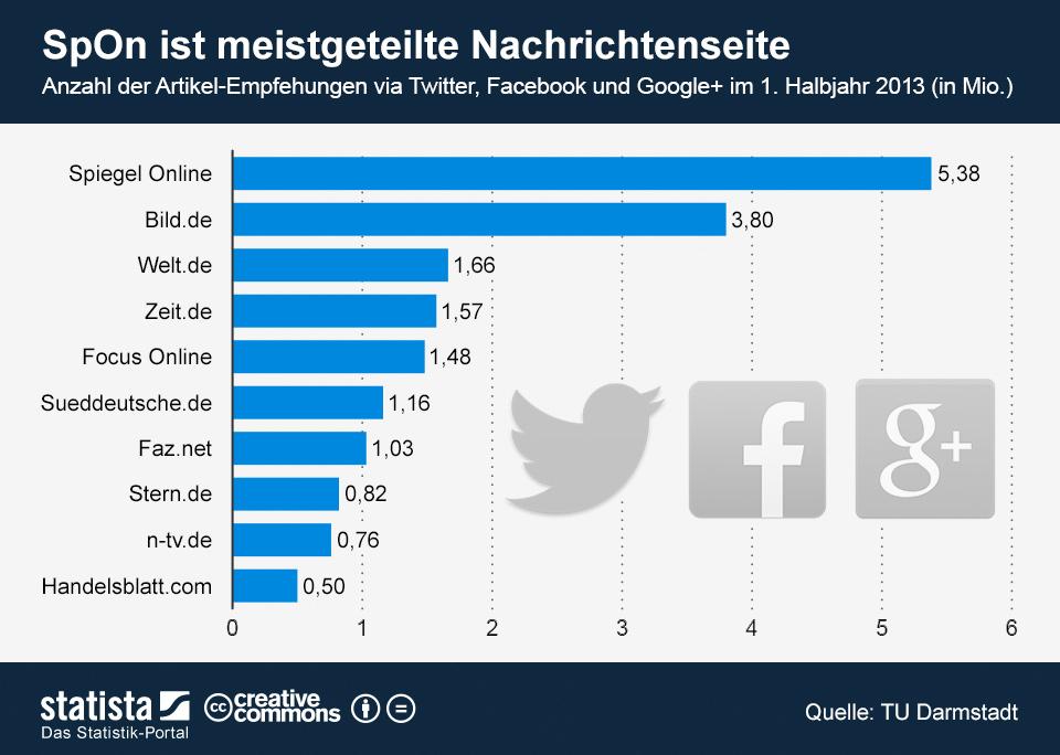 Infografik: SpOn ist meistgeteilte Nachrichtenseite | Statista