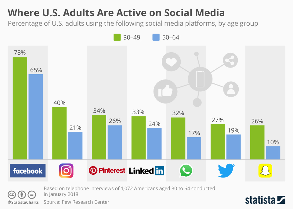 Infographic: Where U.S. Adults Are Active on Social Media | Statista