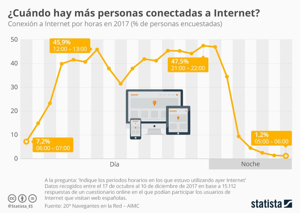 Infografía: ¿A qué hora hay más usuarios conectados a Internet? | Statista