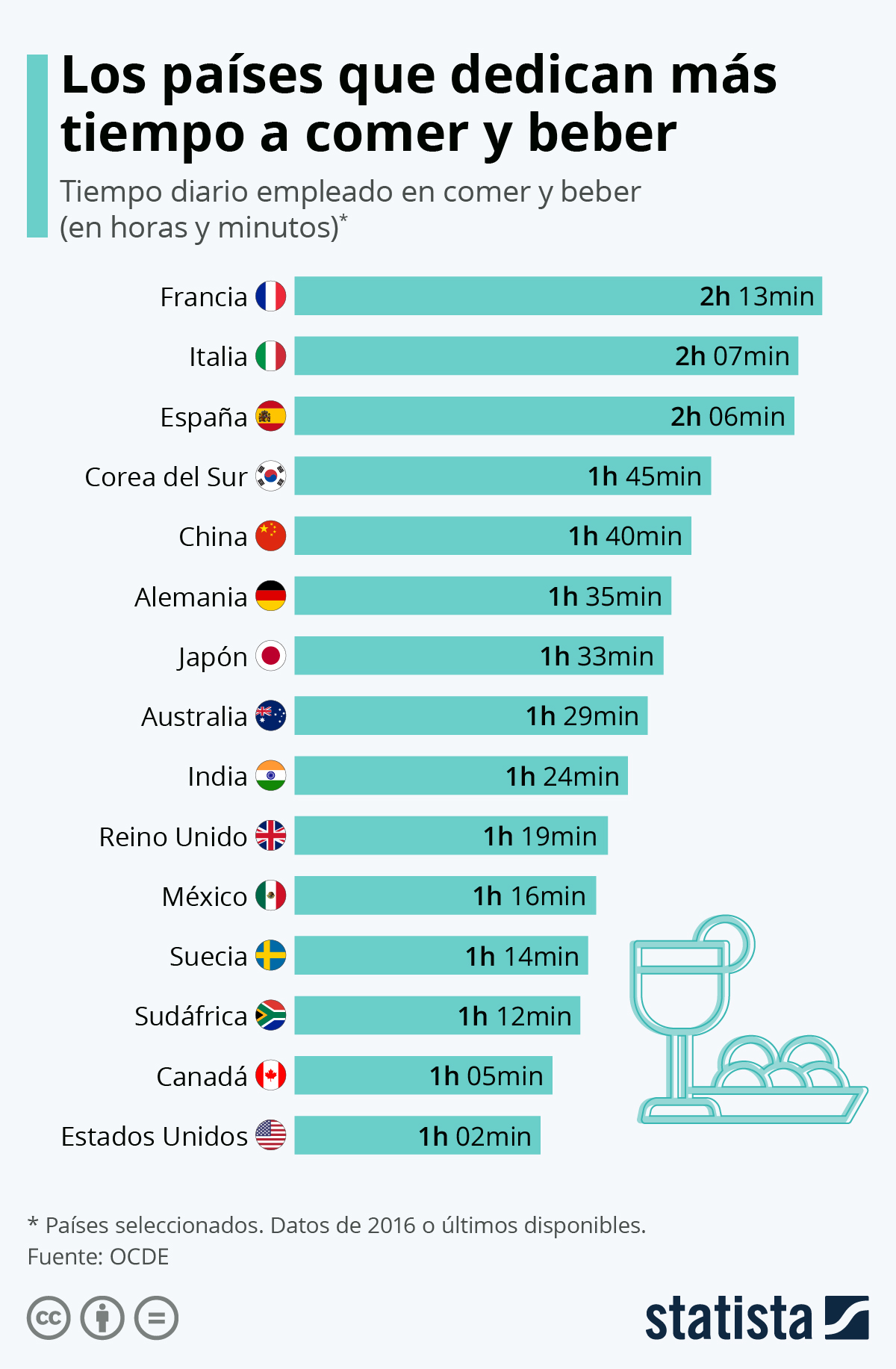 Infografía: España, entre los países de la OCDE que más tiempo dedican a comer y beber | Statista