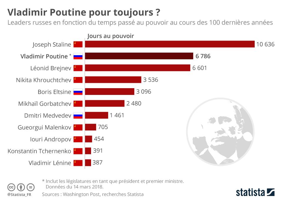 Infographie: Vladimir Poutine pour toujours ? | Statista