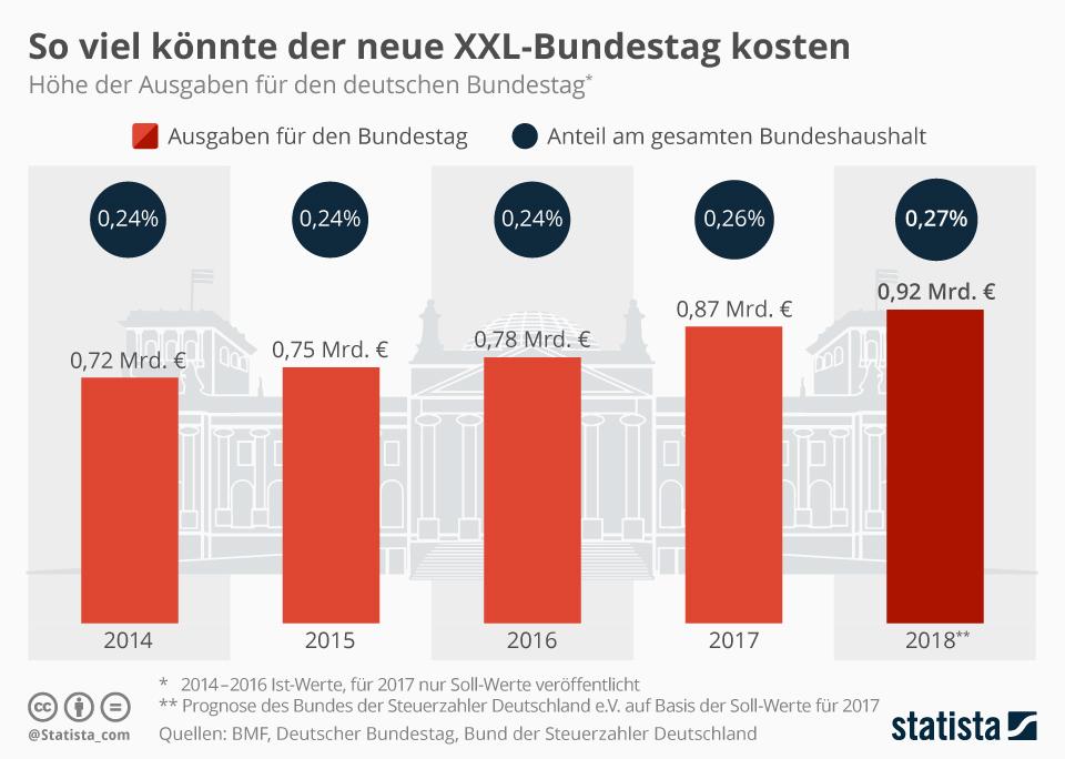 Infografik: So viel könnte der neue XXL-Bundestag kosten | Statista
