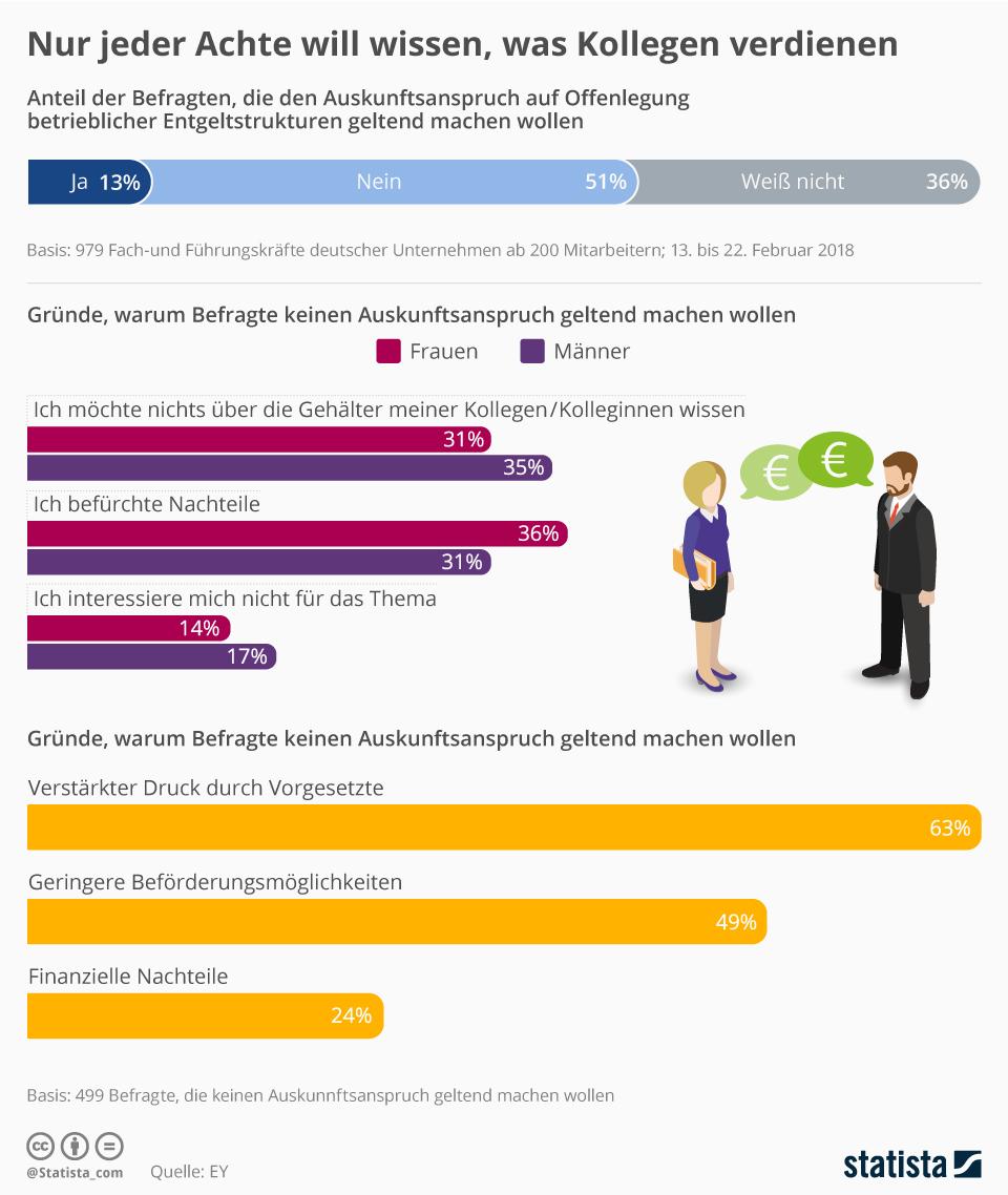 Infografik: Nur jeder Achte will wissen, was Kollegen verdienen | Statista