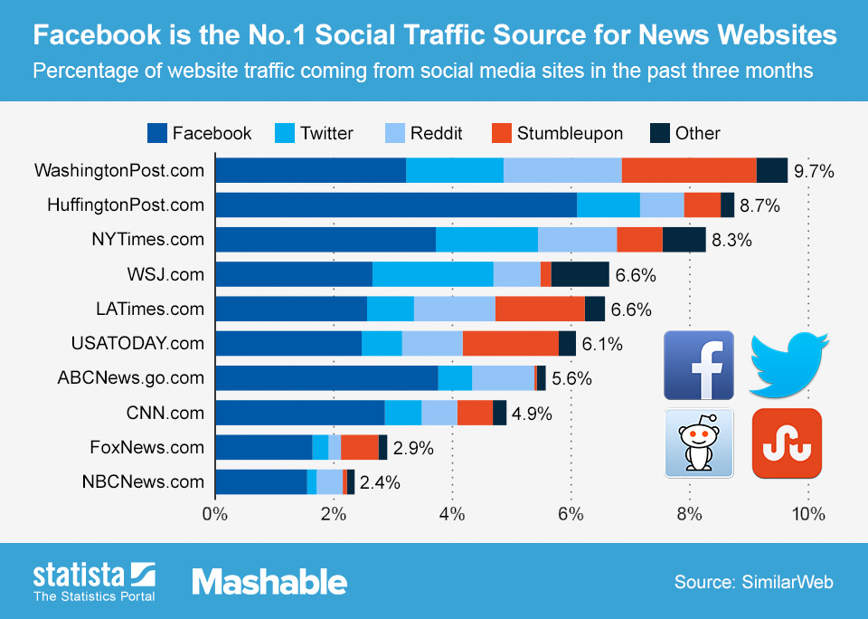 Infographic: Facebook is the No.1 Social Traffic Source for News Websites | Statista