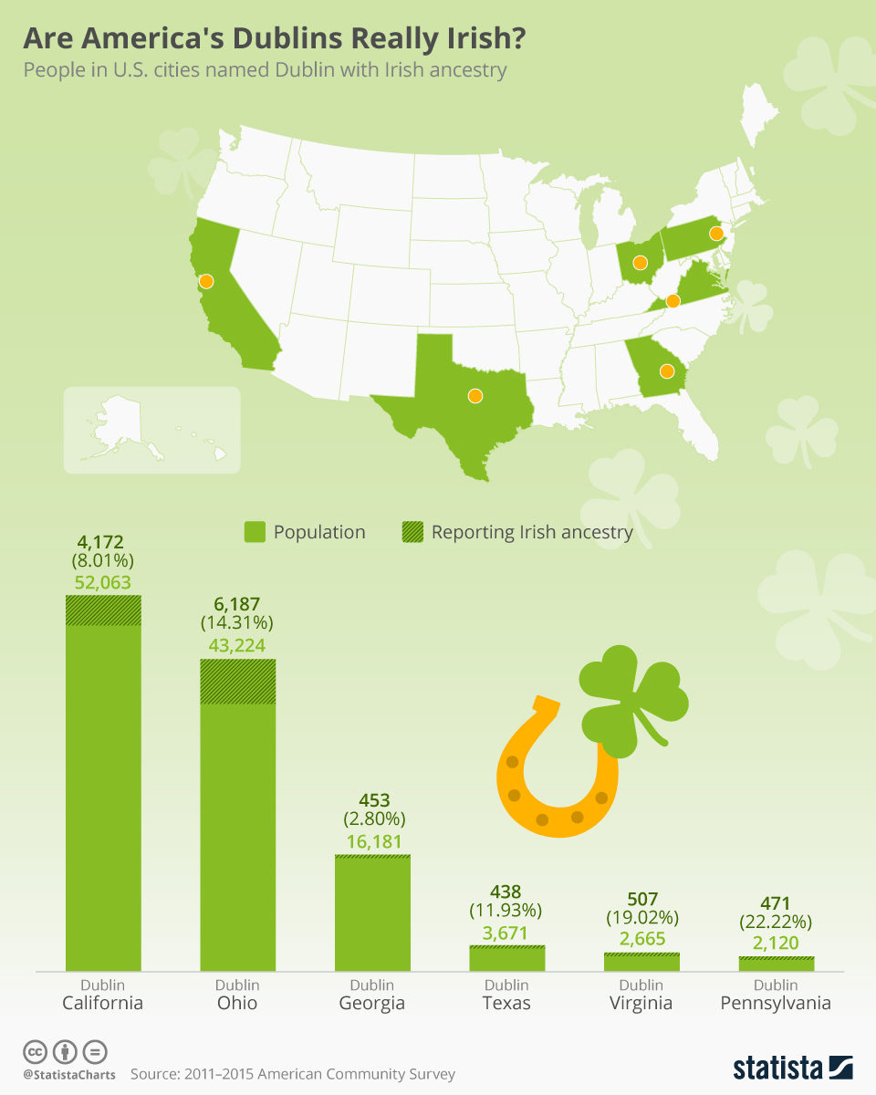 Infographic: Are America's Dublins Really Irish?  | Statista