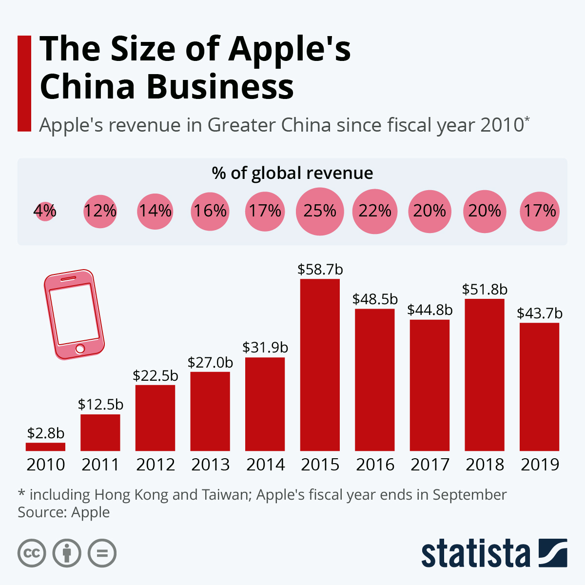 Infographic: The Size of Apple's China Business | Statista