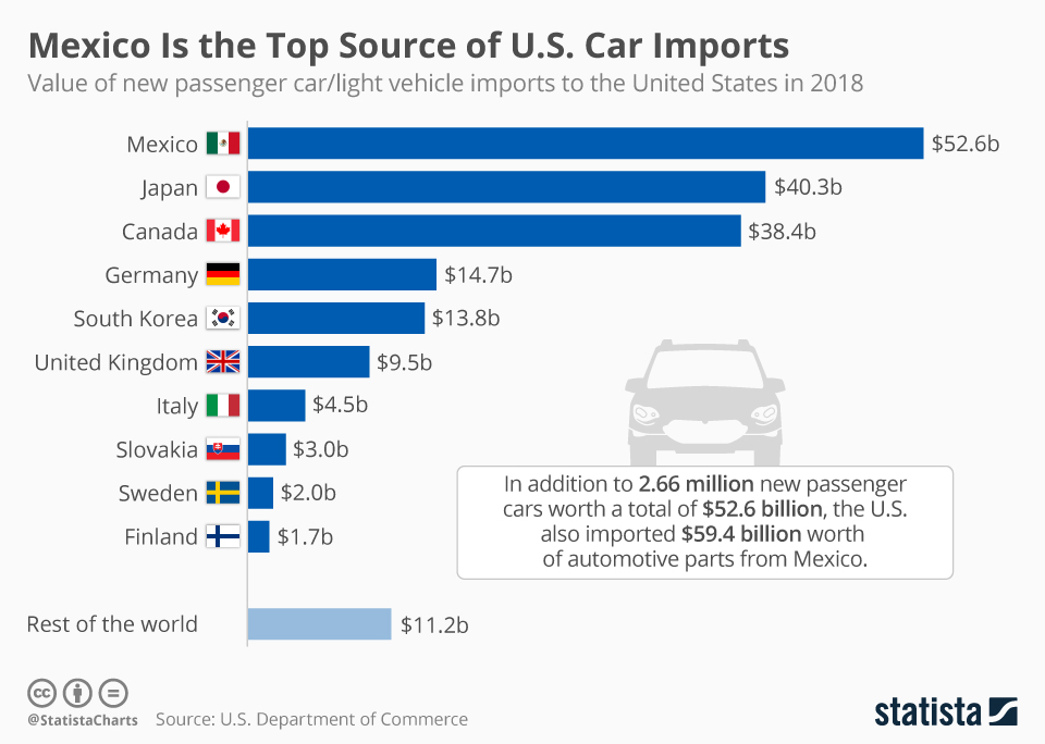 Infographic: Mexico Is the Top Source of U.S. Car Imports   Statista