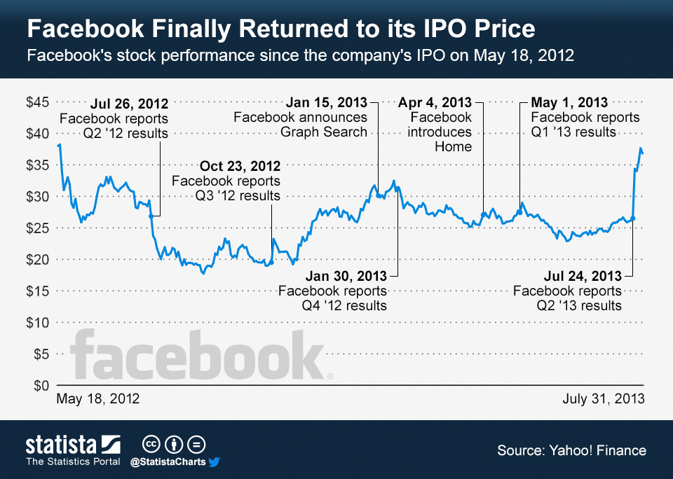 Infographic: Facebook Finally Returned to its IPO Price | Statista