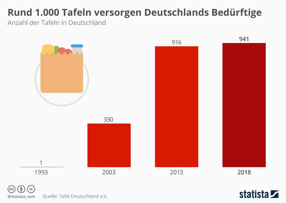 Infografik: Immer mehr Tafeln in Deutschland | Statista