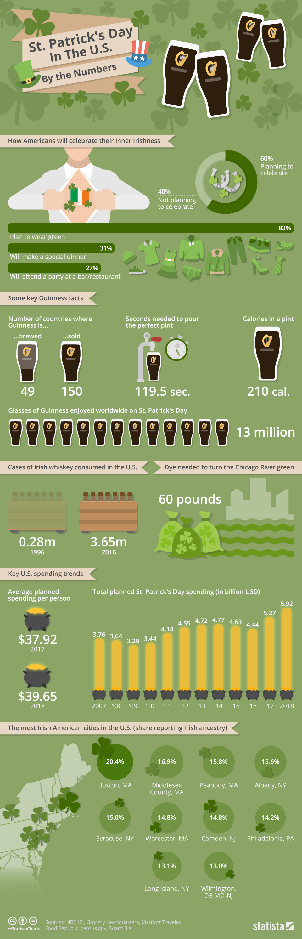 Infographic: St. Patrick's Day In The U.S. By the Numbers  | Statista