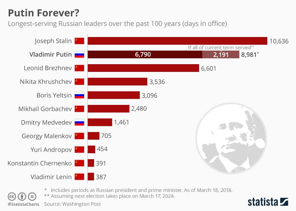 Infographic: Putin Forever?  | Statista
