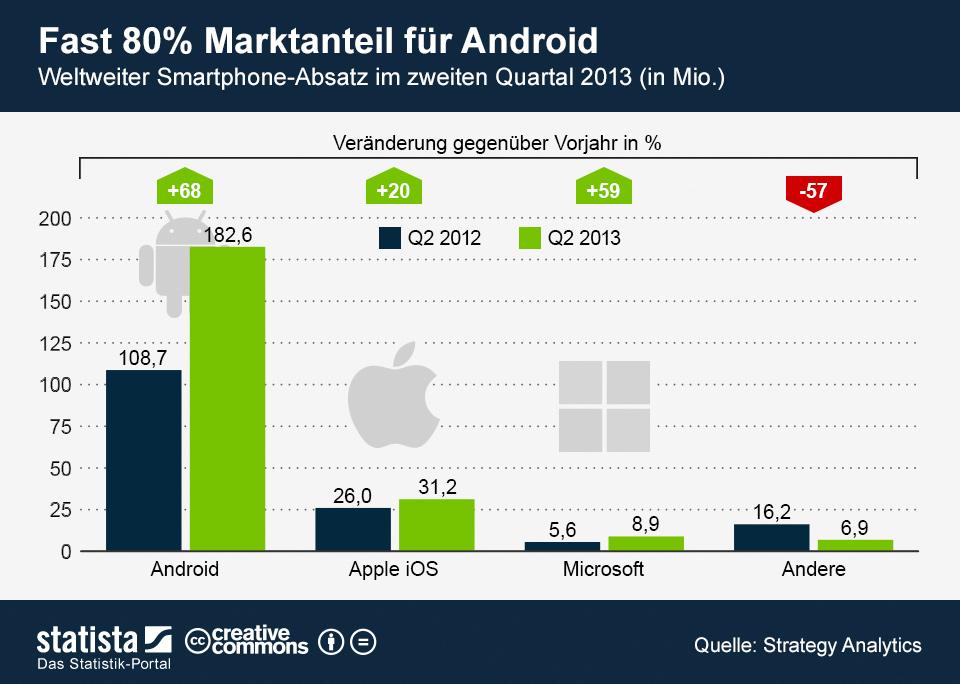 Infografik: Fast 80 Prozent Marktanteil für Android | Statista