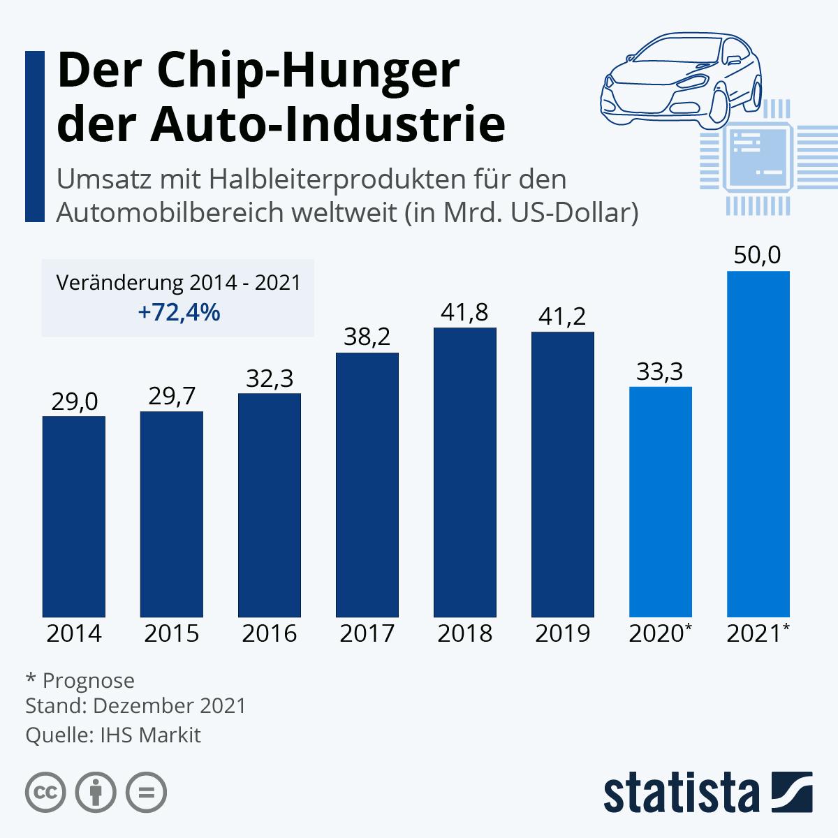 Infografik: Der Chip-Hunger der Auto-Industrie | Statista