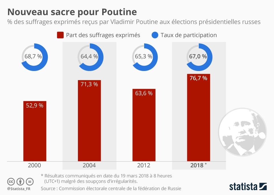 Infographie: Nouveau sacre pour Poutine | Statista