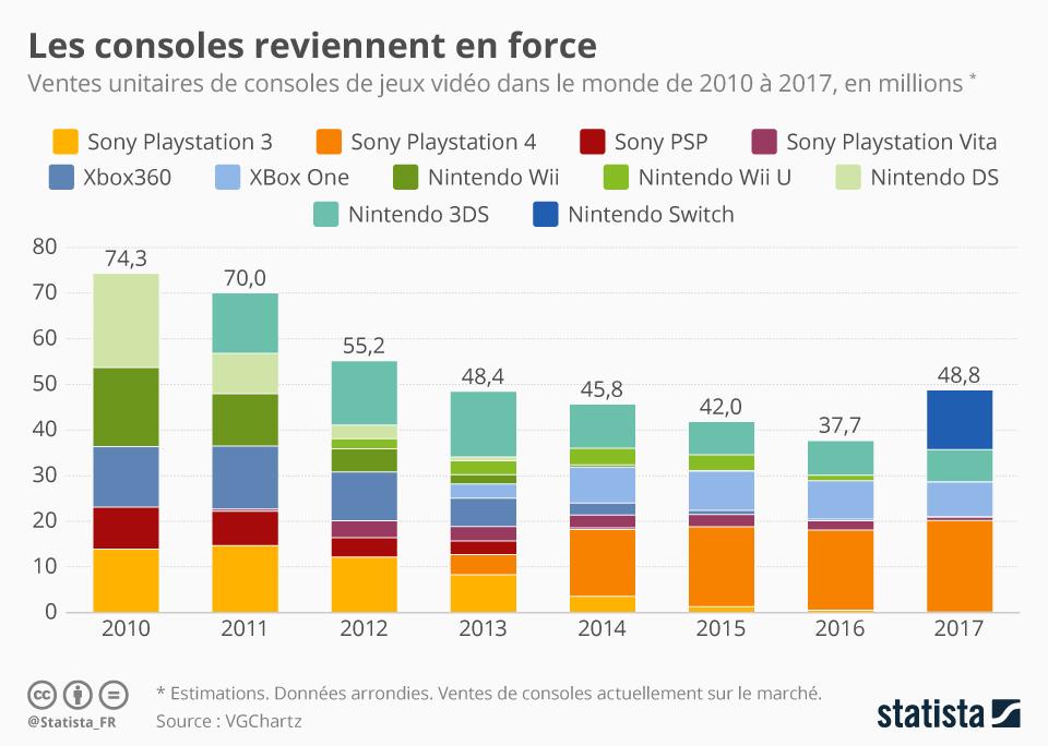 Infographie: Les consoles reviennent en force | Statista