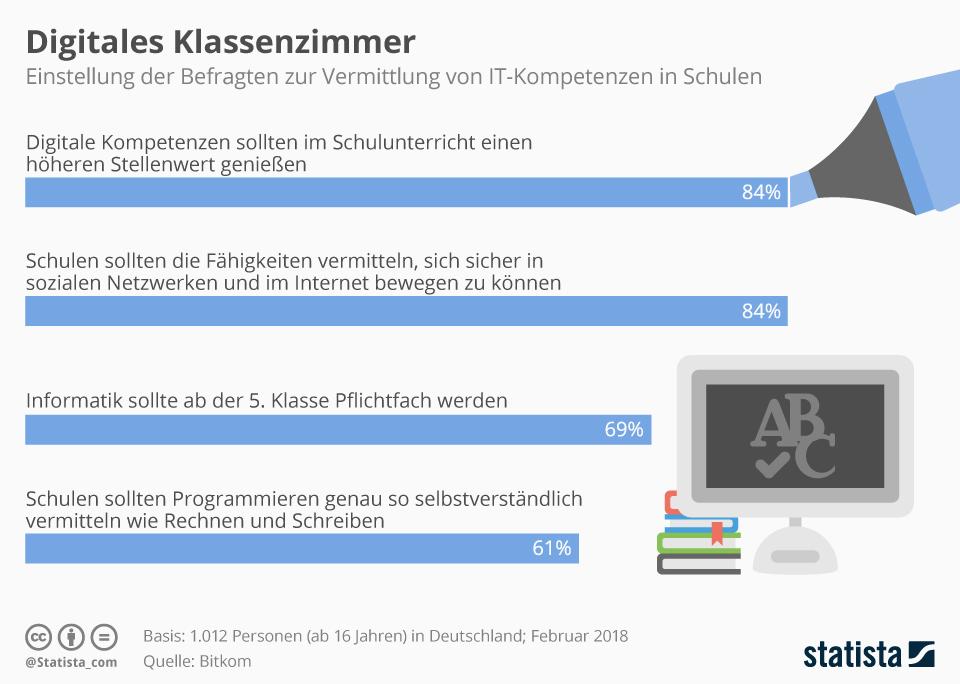 Infografik: Digitales Klassenzimmer   Statista
